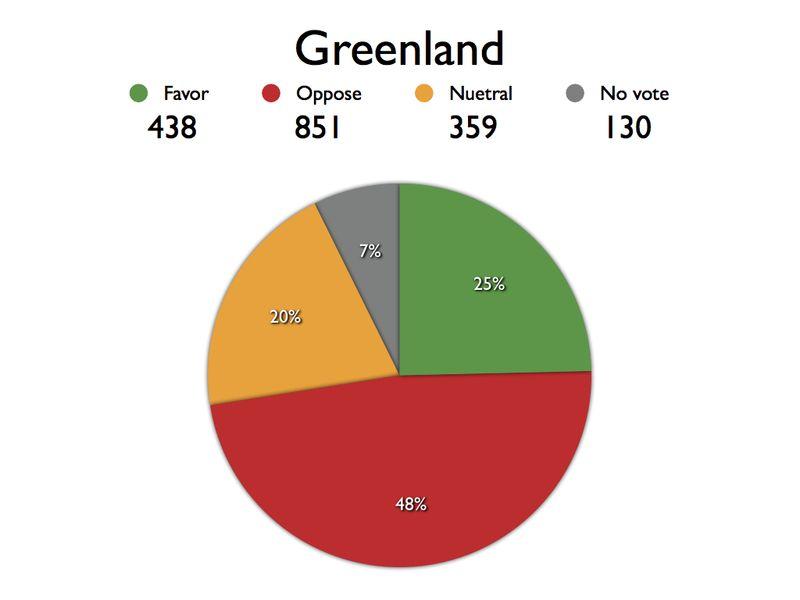 ABA Area Referendum Charts.Grn