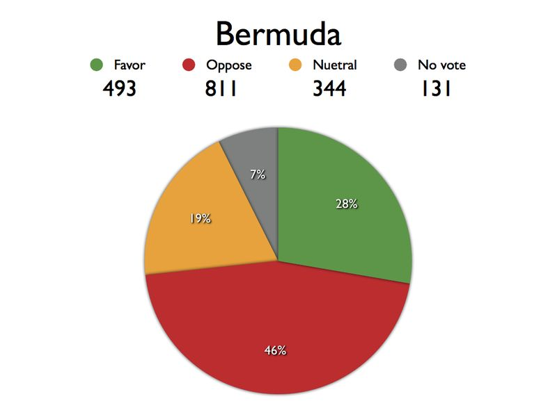 ABA Area Referendum Charts.Ber