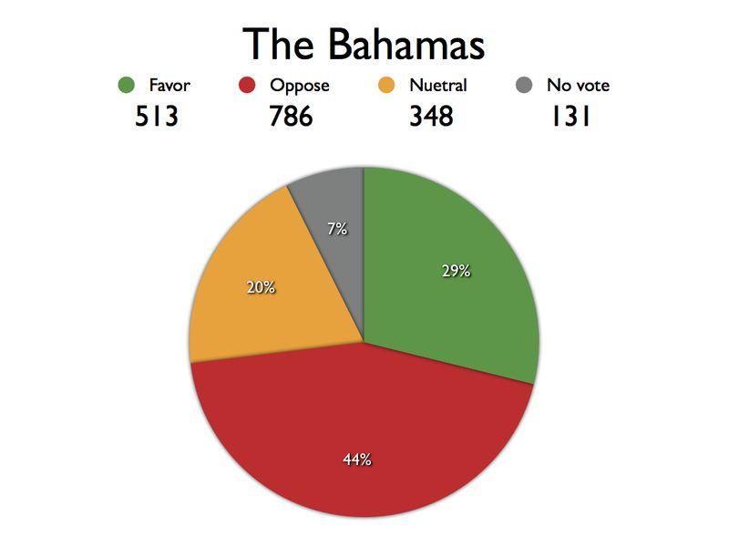 ABA Area Referendum Charts.Bah