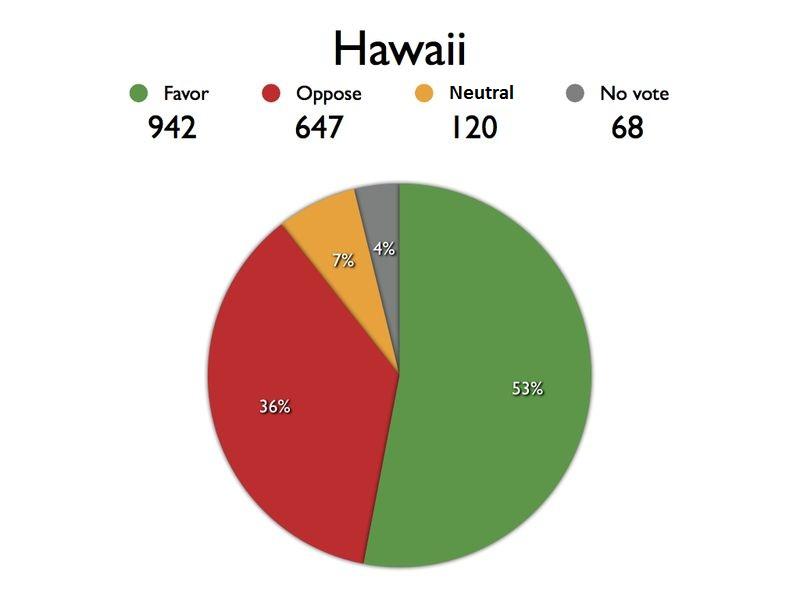 HAWAII chart